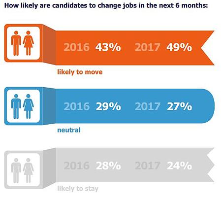 The likeliness candidates will be changing jobs in the next six months.