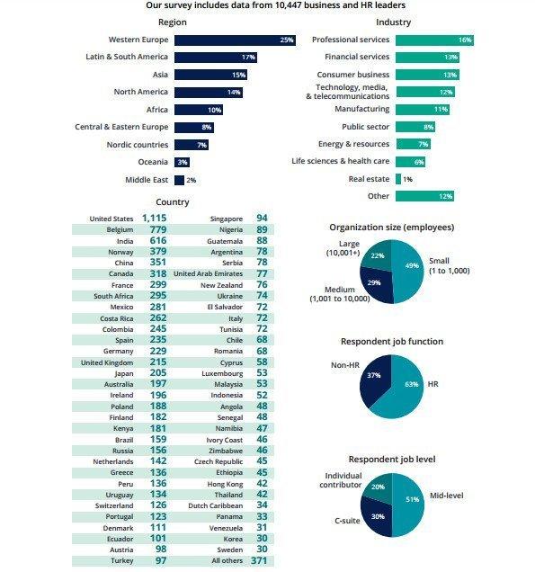Deloitte's 2017 Global Human Capital Trend Report - survey demographics.