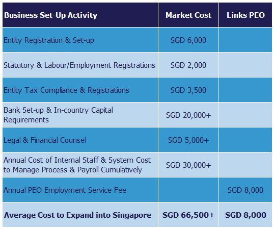 Cost comparison between setting up a legal entity and using Links PEO in Singapore.