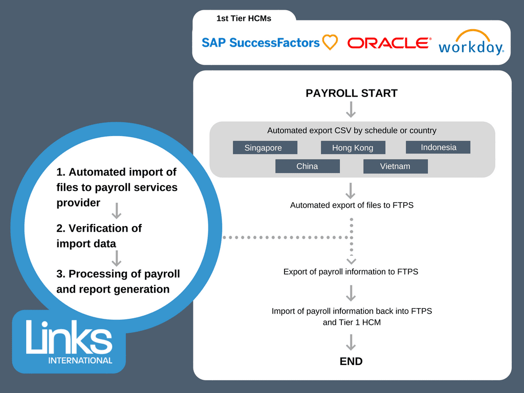 Integration between Tier 1 HCMs (SAP, Success Factors, Oracle, Workday) and a payroll provider in Hong Kong.