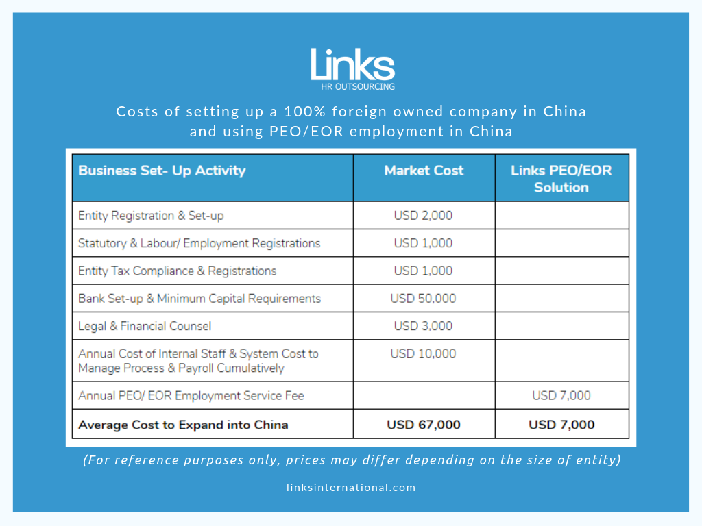 China PEO EOR Pricing comparison chart