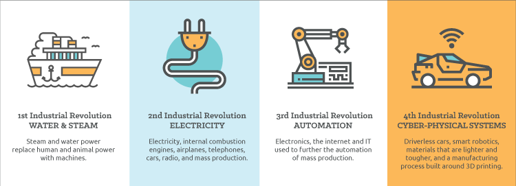 Different Industrial Revolutions.png