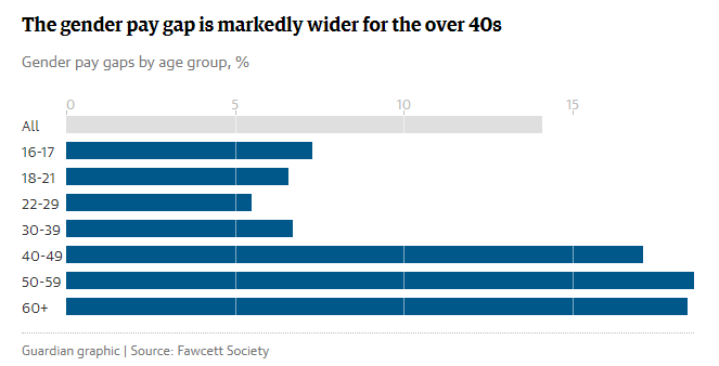 Gender wage gap increase with age.png