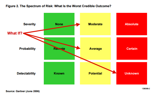 Guide to Calculating ROI on Payroll Outsourcing - The spectrum of risk.png