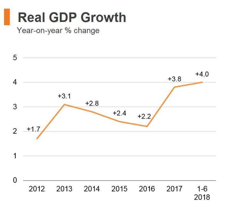 HK 2018 Real GDP Growth