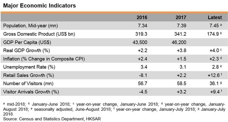 HK Economic Indicators