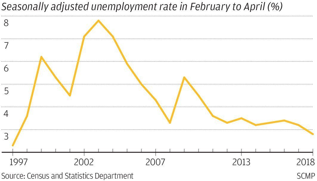 Hiring Process_record low unemployment HK
