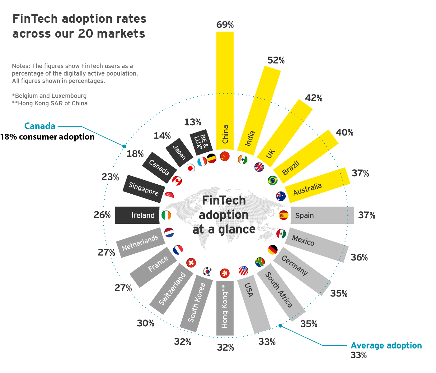 How is Fintech Disrupting Asia and Why You Should Not Wait_ EY