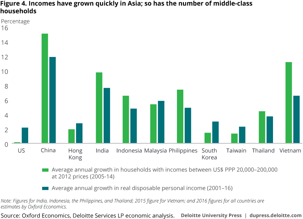 Income Growth in Asia - Middle Class Household-1