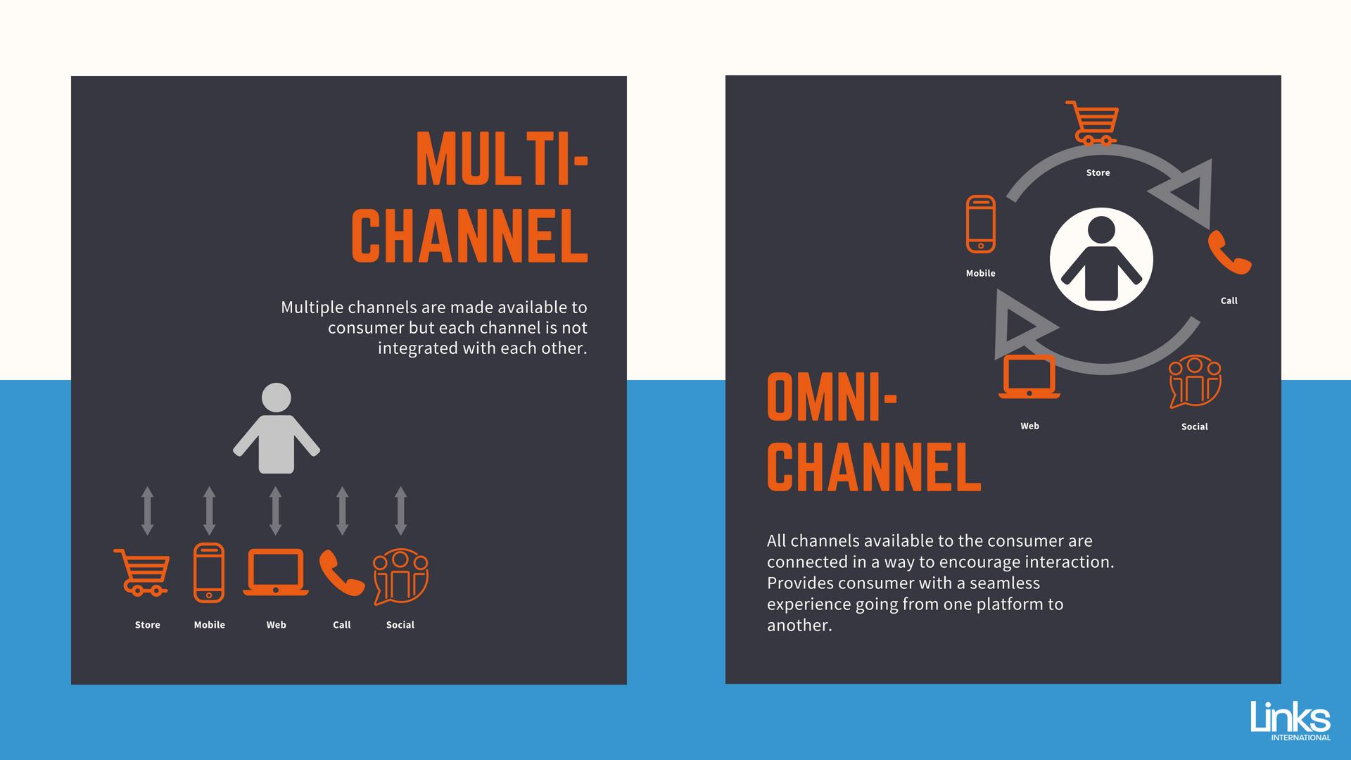 Multi channel vs omni channel retail