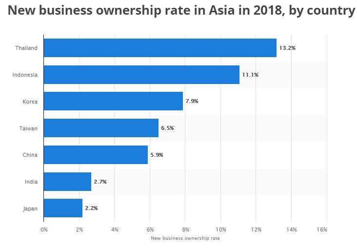 New business ownership rate in Asia in 2018,by country