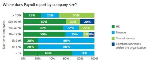 Deloitte's 2014 Payroll Operations Survey - parties responsible for payroll reporting by company size.
