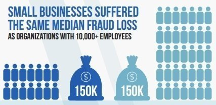 Small businesses suffered the same median fraud loss as large organisations.