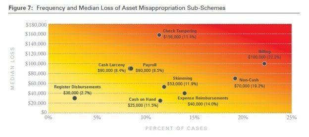 ACFE, 2016 Global Fraud Study - frequency and median loss of asset misappropriation sub-schemes.