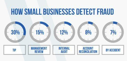 Small businesses detect payroll frauds by TIP, management review, internal audit, account reconciliation and accident.