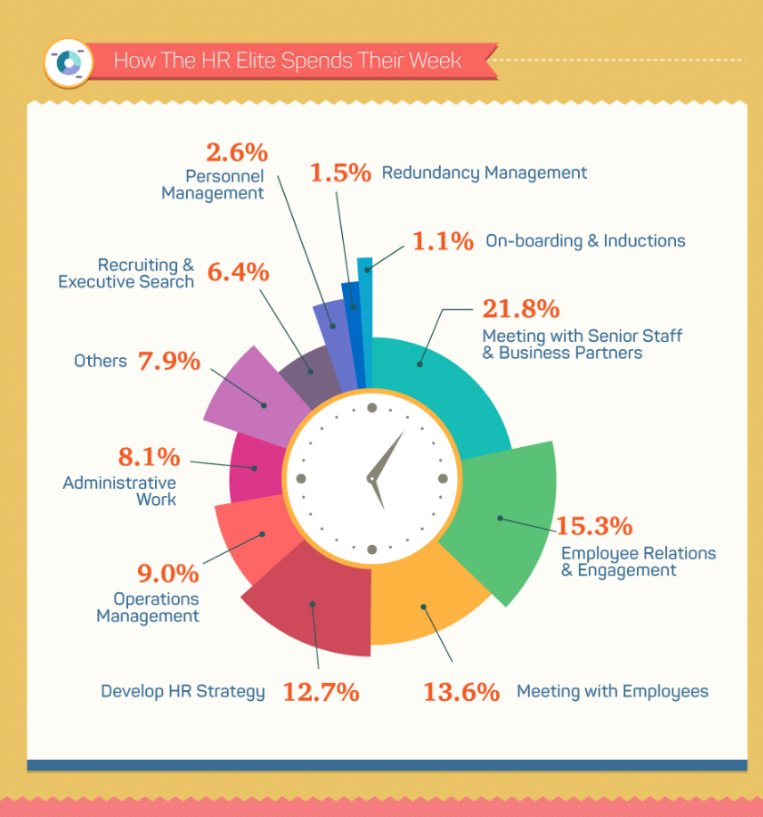 What to Do When Your HR Team Feels Suffocated by Work_ HR job responsibilities infographic