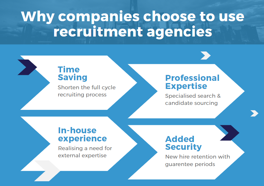 Why companies choose to use recruitment agencies over in house _Links International