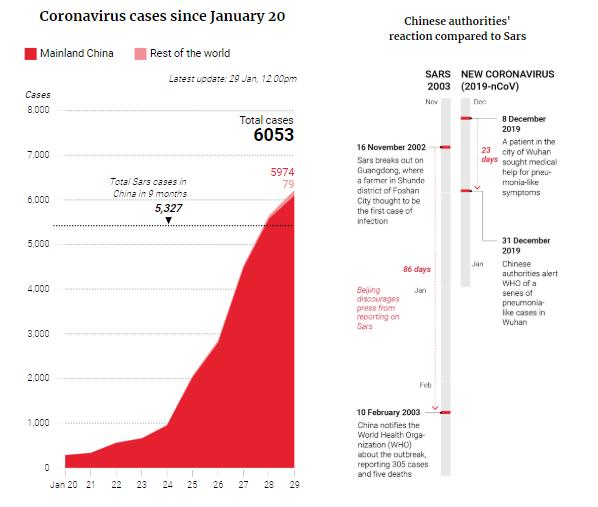 Wuhan Virus: HR Measures Against China Coronavirus Outbreak _ SARS comparison