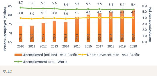 ilo APAC unemployment rate