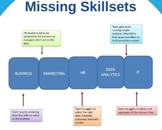 number-1-missing-skillset-achieving-strategic-hr-1.jpg