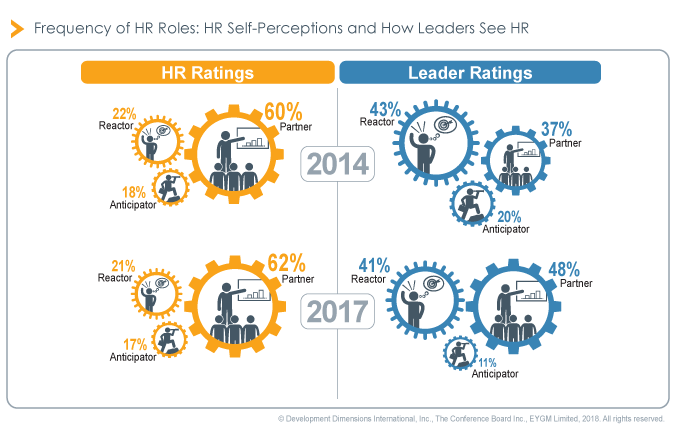 role-of-hr_ddi-glf2018-finding.png