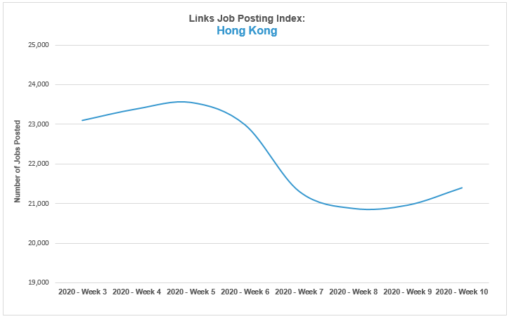 2020 Feb Job Index _Links Job Posting Index hk