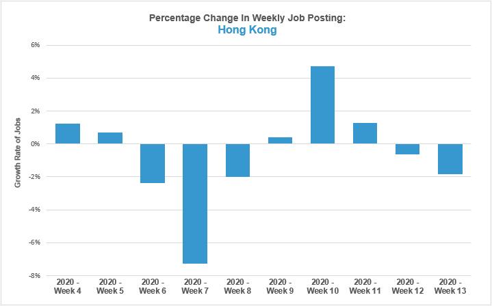 Percentage Change in Weekly Job Posting