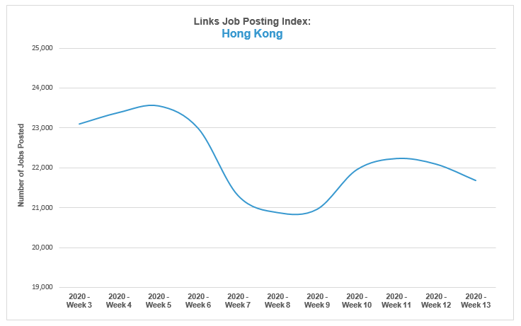 Links Job Posting Index