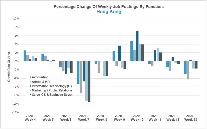 Percentage Change of Weekly Job Postings By Function