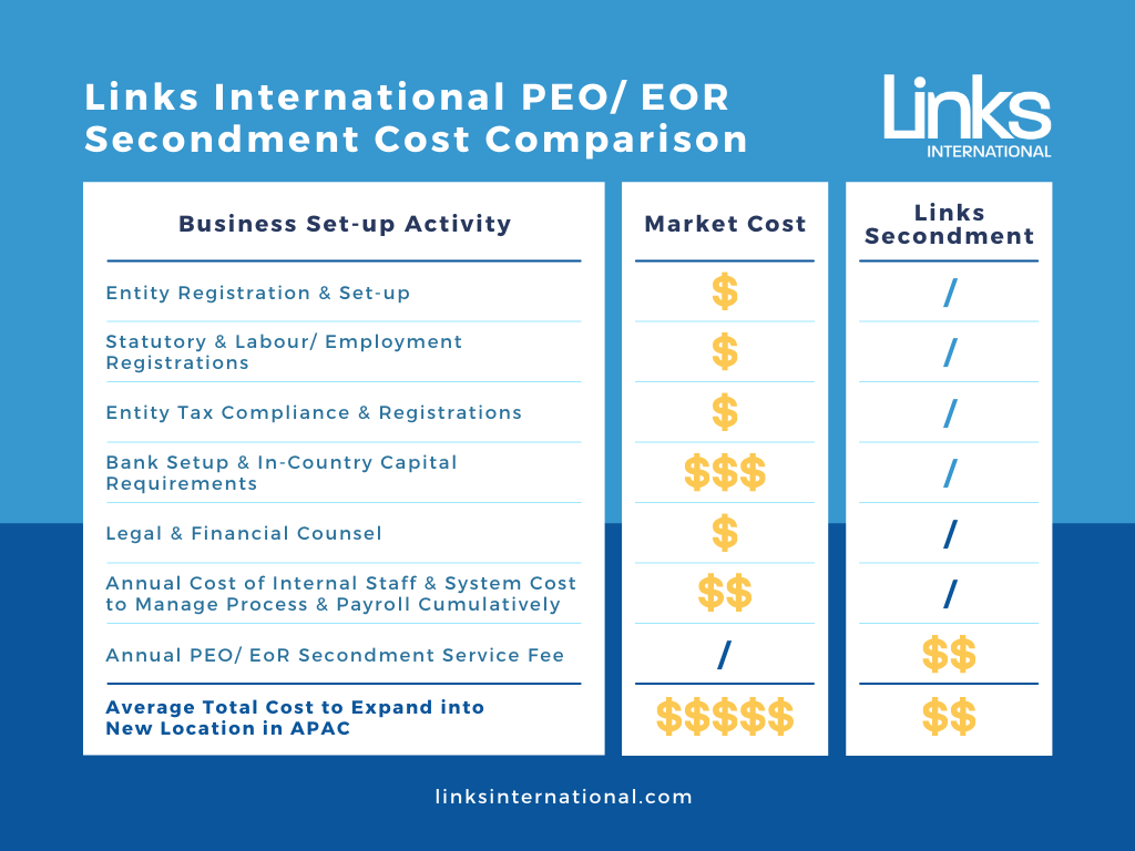 Asia PEO EOR Secondment Pricing Chart Comparison