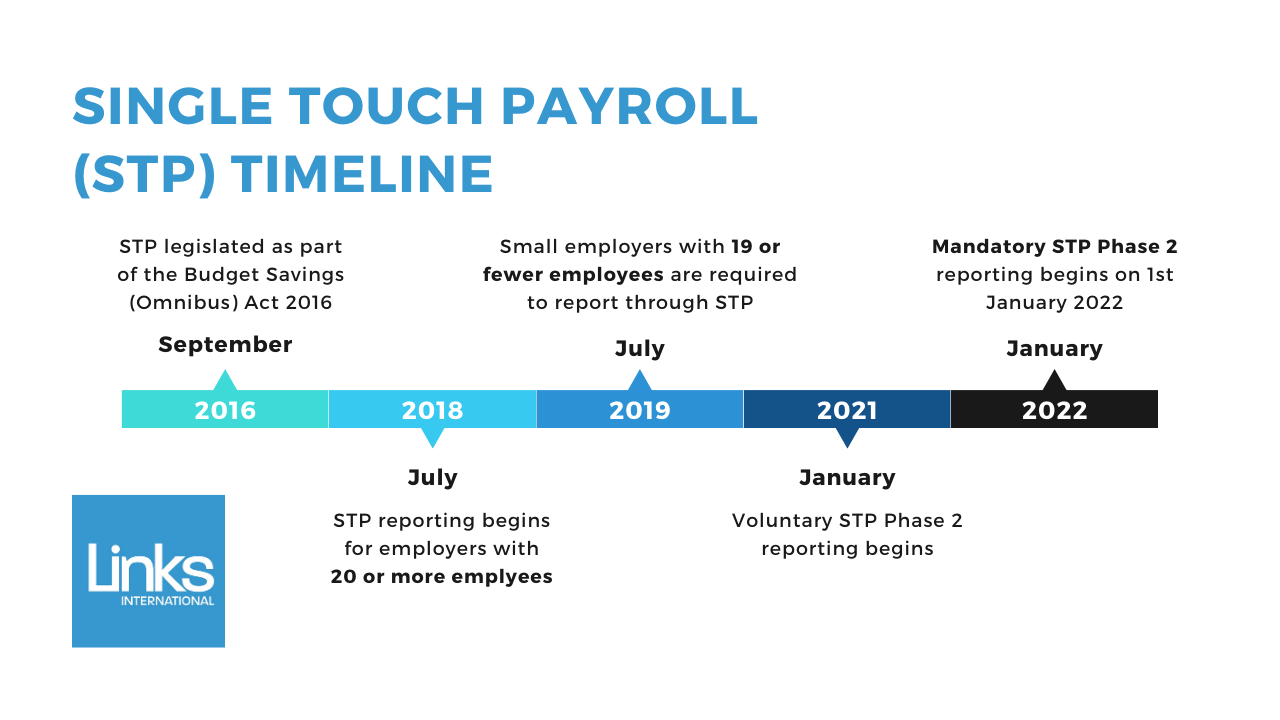 Timeline of implementation of Single Touch Payroll (STP) and Phase 2 key dates